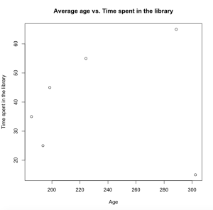 Average age vs. time spent in library
